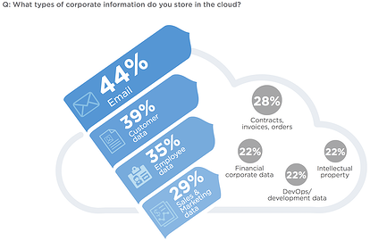 3-data-store-in-the-cloud