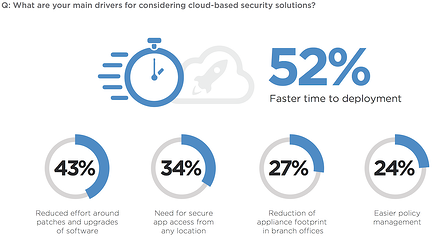 6-cloud-security-drivers