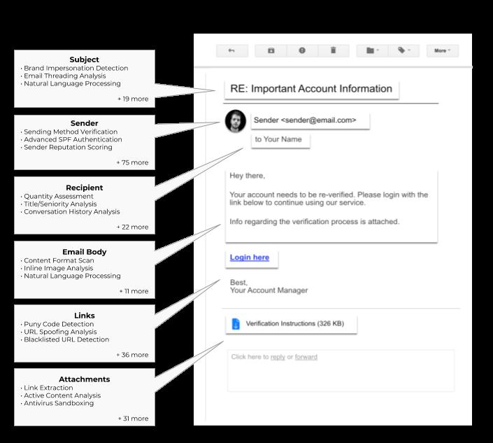 Avanan Anti-phishing