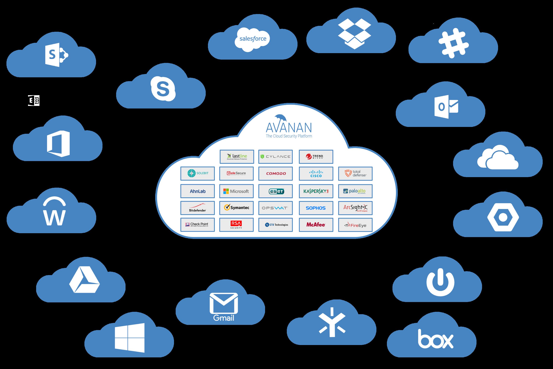 Avanan - API Graphic