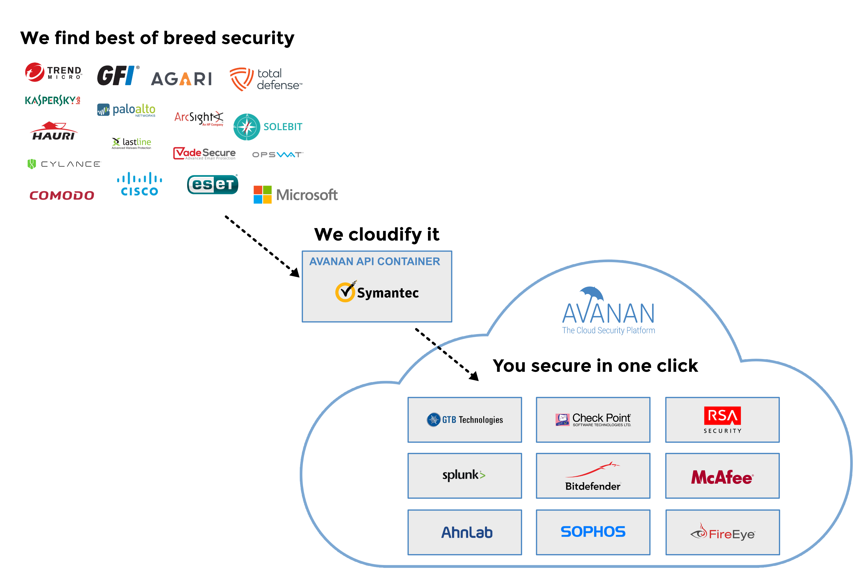Avanan - Security Graphic