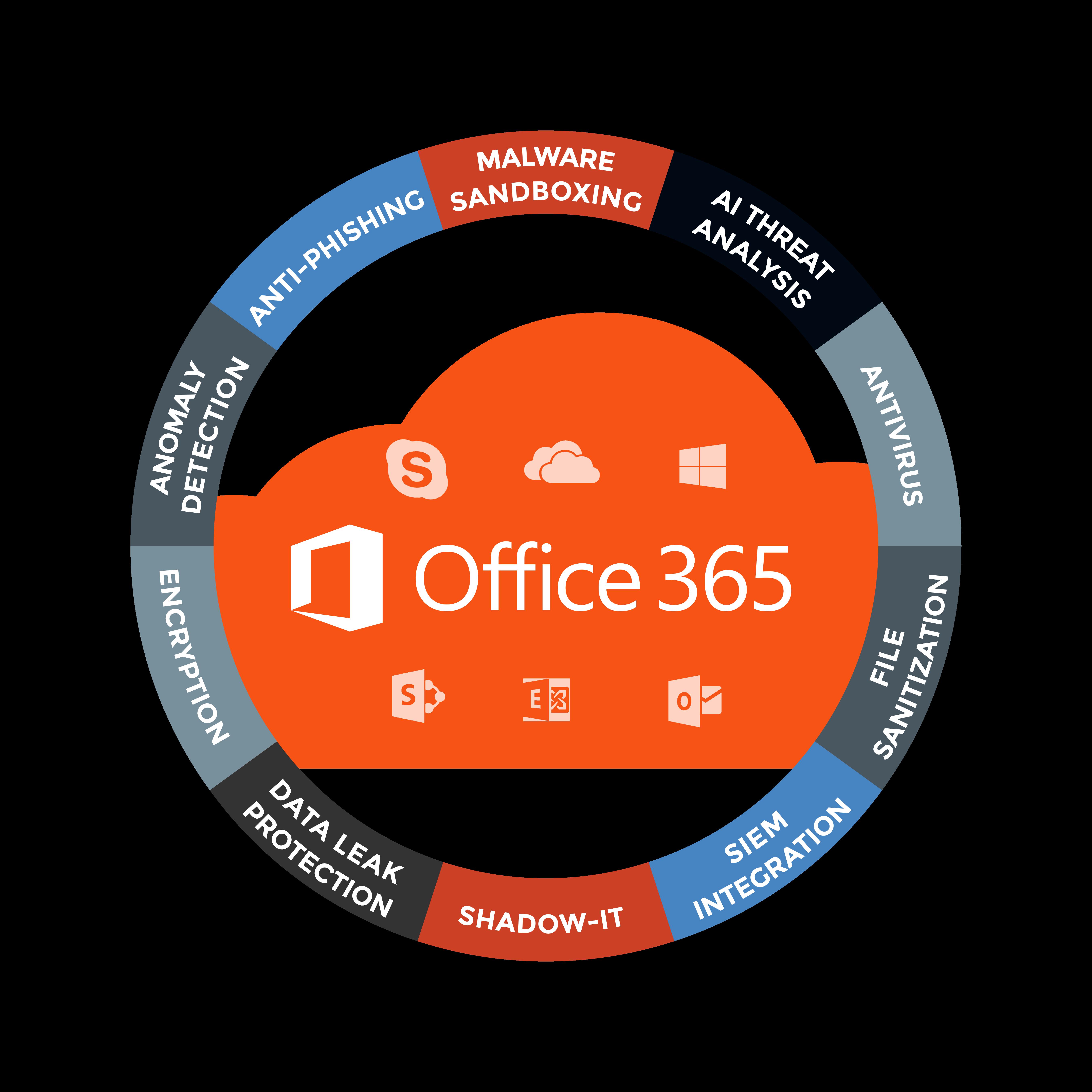 Office 365 Circle.png