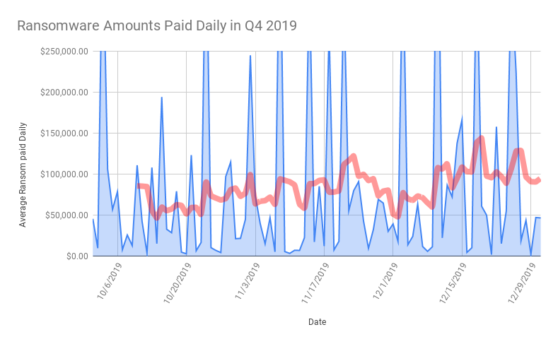 Ransomware payouts in Q4