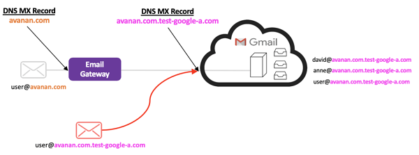How do you set up Gmail?