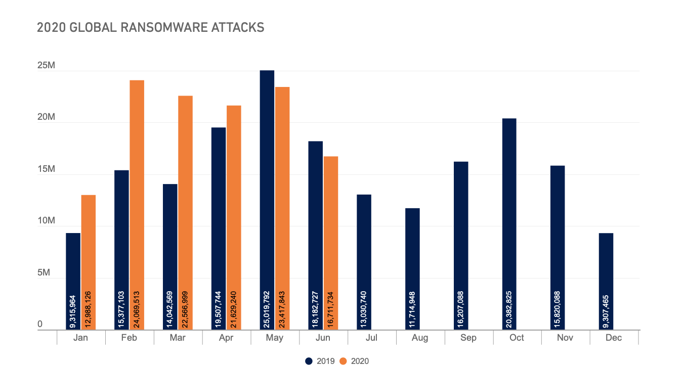 SonicWall researchers have tracked an increase in ransomware globally.