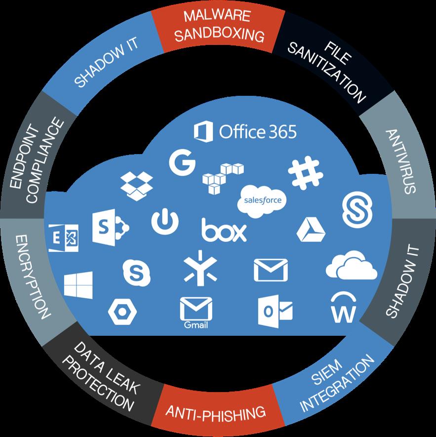 avanan-cloud-security-malware-phishing-dlp-antiphishing-prevention