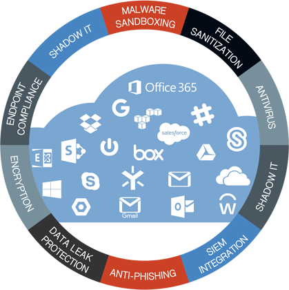 Understand Cloud Security in 30 Minutes