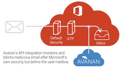 Avanan cloud security deployment diagram