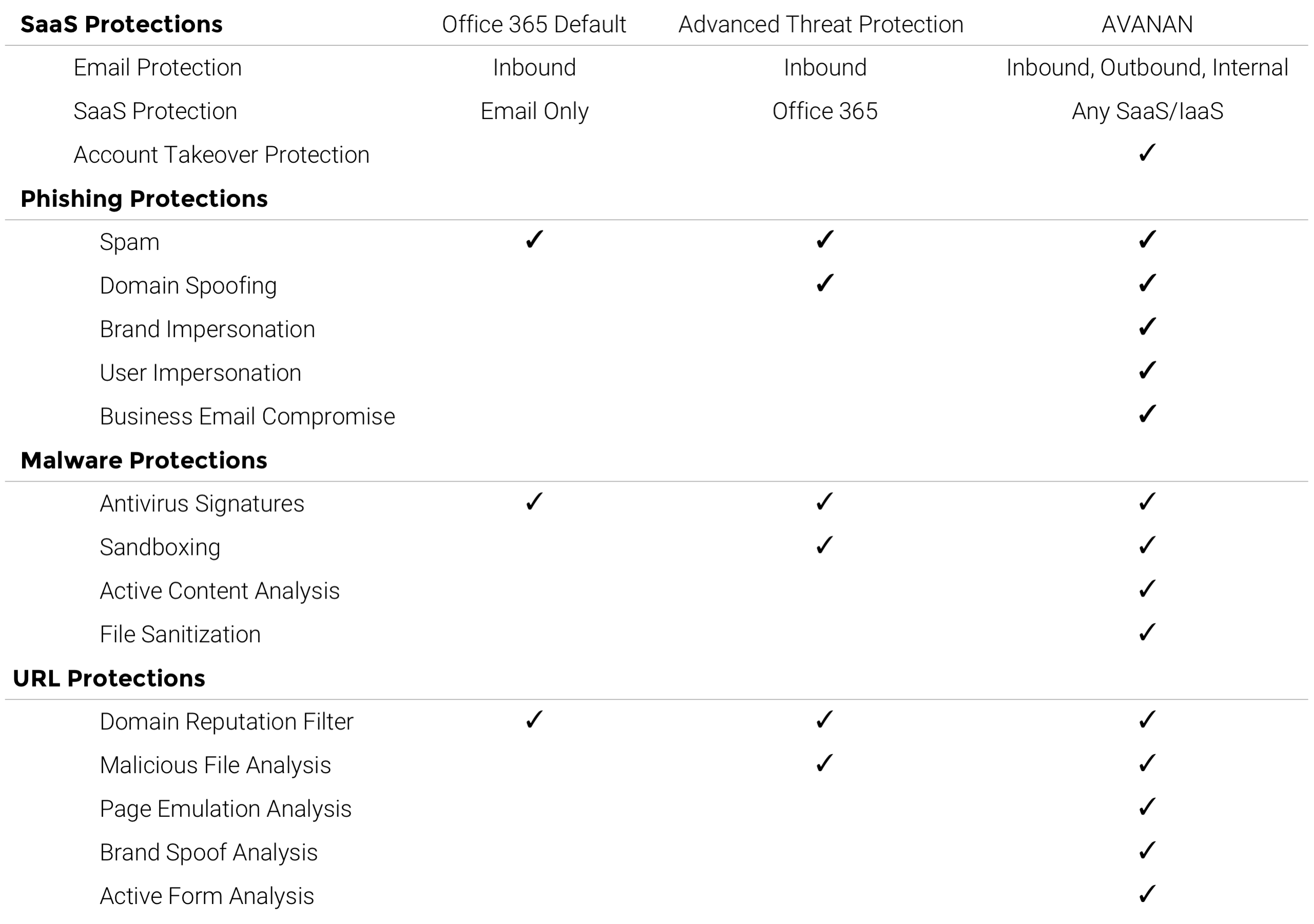 Avanan vs Advanced Threat Protection features