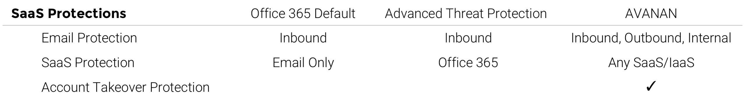 Avanan vs SaaS Advancd Threat Protection