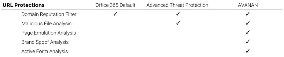 Avanan vs Advanced Threat Protection URL