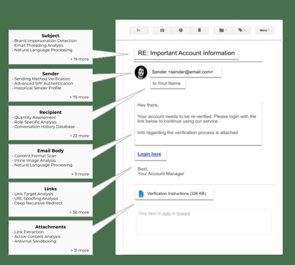 Avanan-anti-phishing-solution-image-1