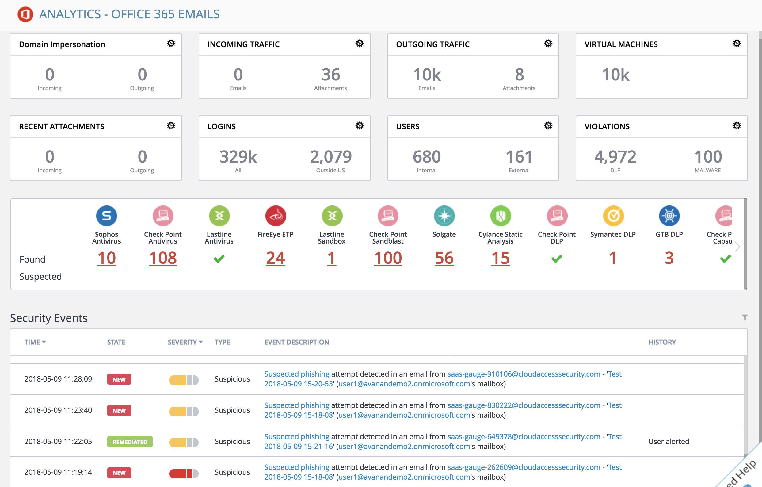 Avanan-anti-phishing-solution-office-365-analytics
