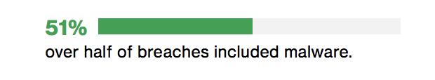 Over half of the breaches include malware