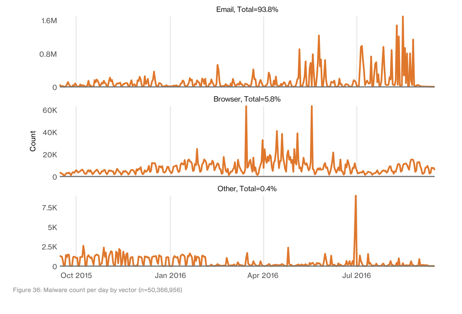 malware attempts percent.png