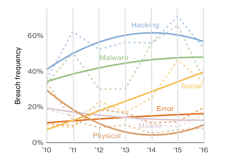 Malware on the rise
