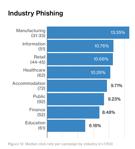 Phishing click rate