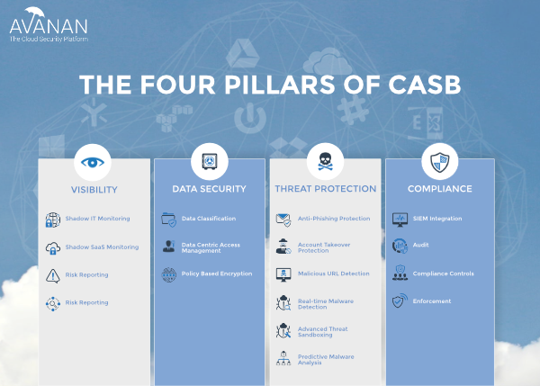 What is a CASB infographic