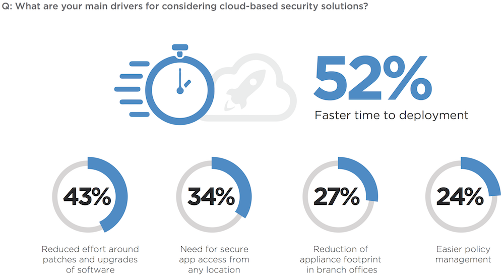 6-cloud-security-drivers.png