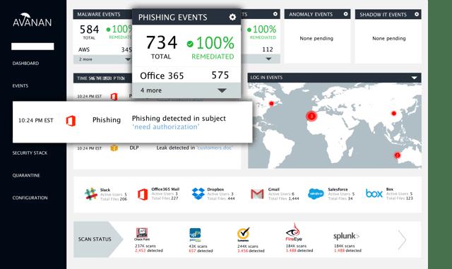 Salesforce URL Filtering on Avanan