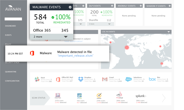 Salesforce Malware Protection on Avanan
