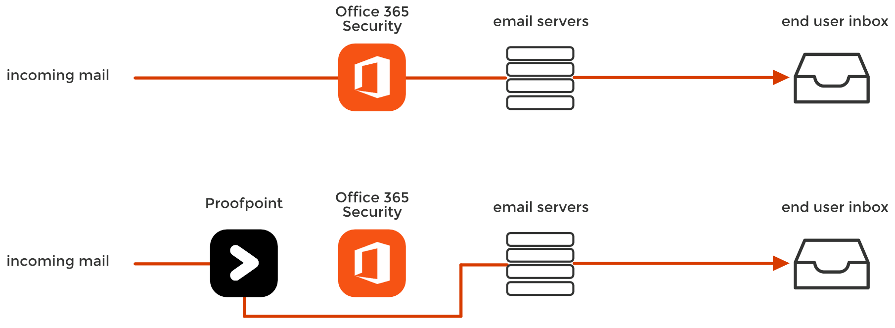 office 365 proofpoint example