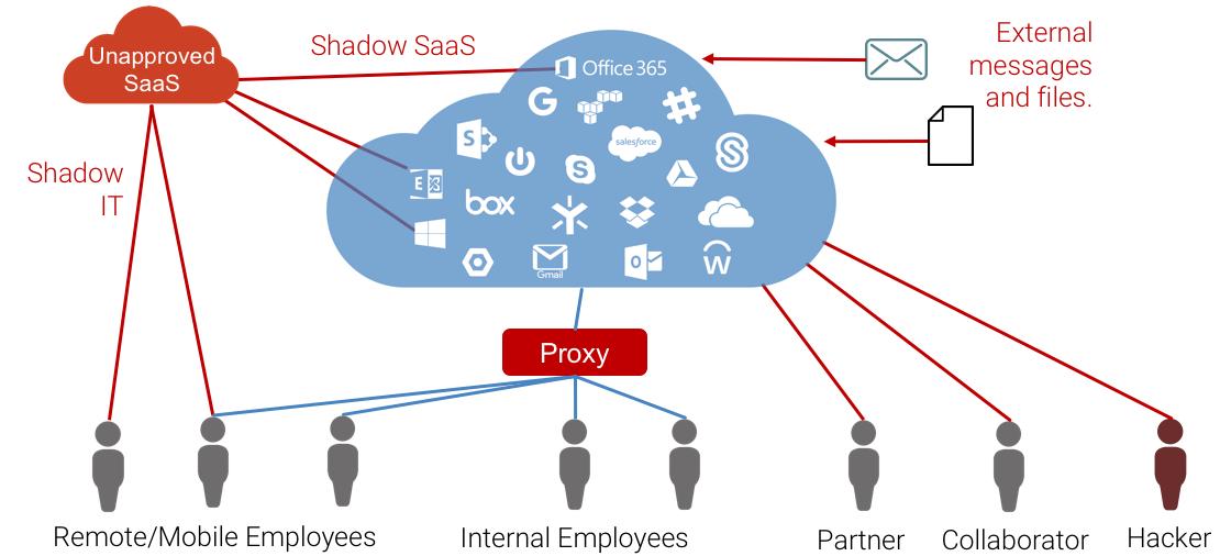 avanan cloud security ecosystem