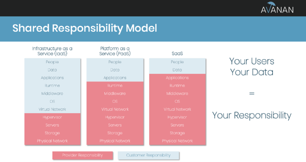 shared-responsibility-model-guide-to-email-security