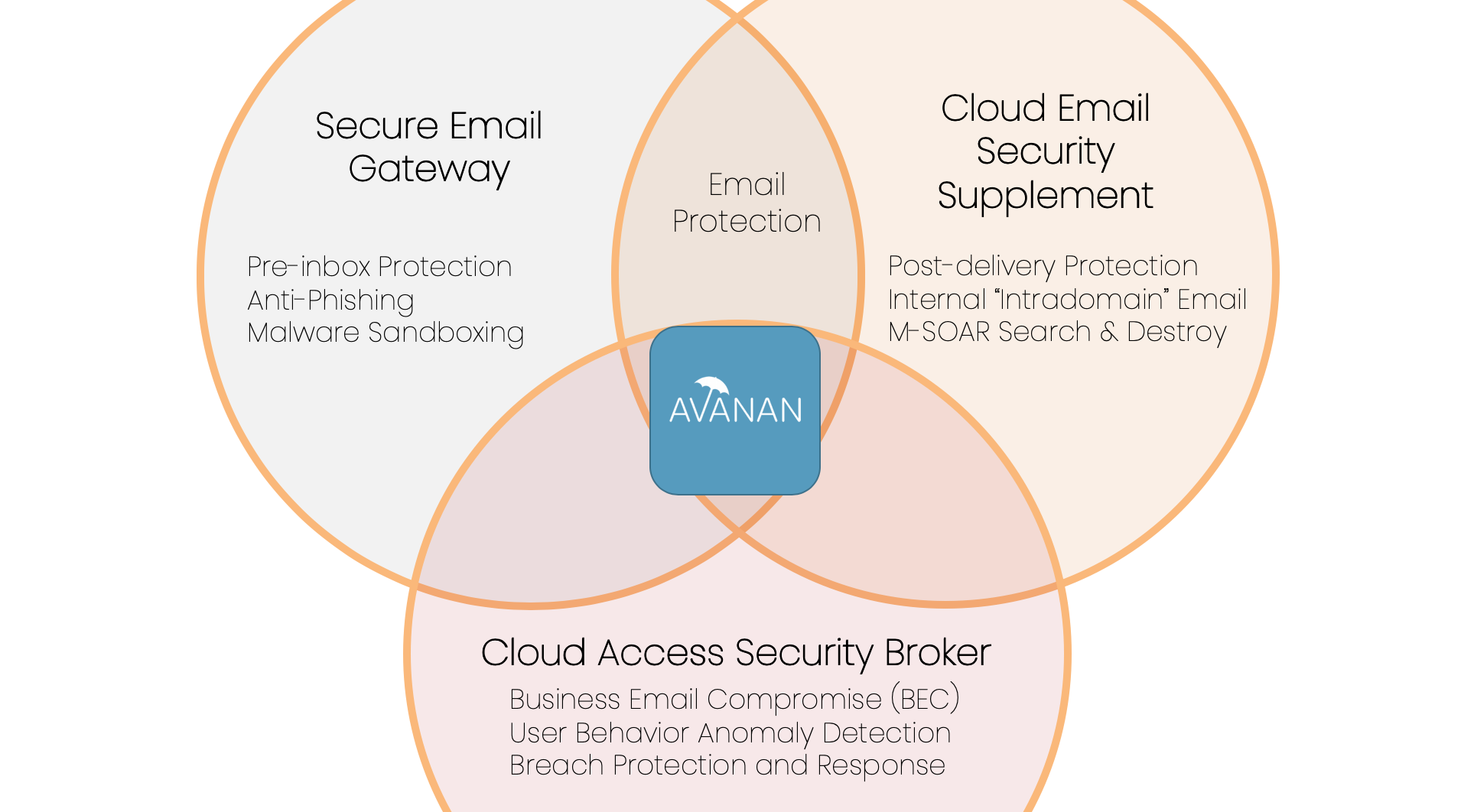 Avanan-venn-diagram-email-security-market