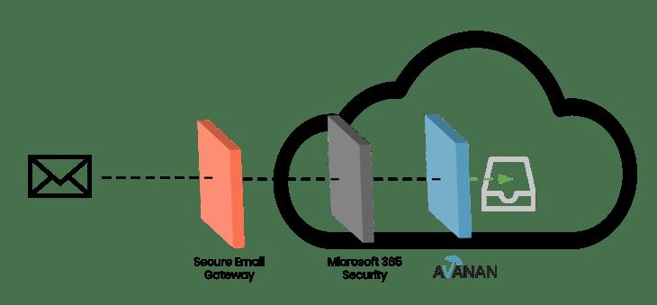 AV-architecture