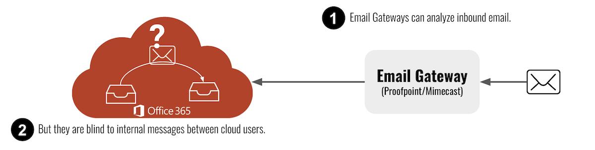 gateways-miss-internal-email