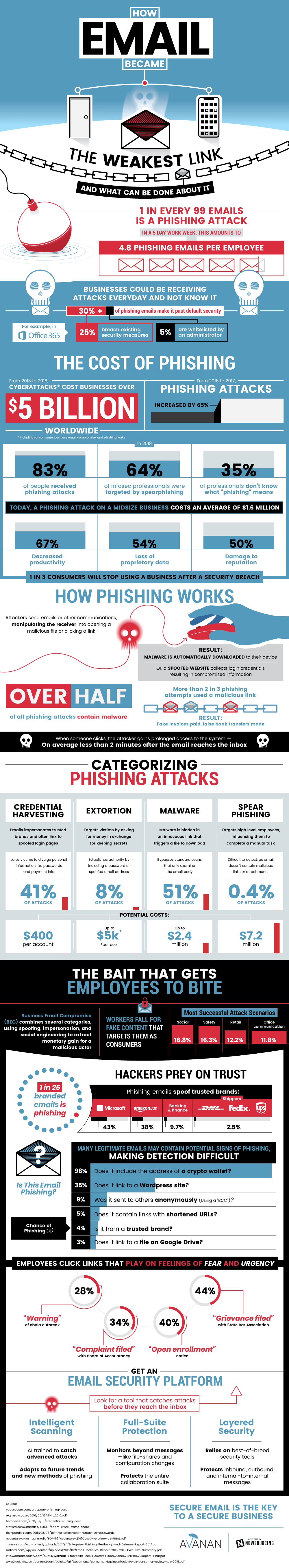How Email Became the Weakest Link [infographic]